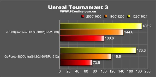 Ati radeon hd 3870 x2: unreal tournament 3