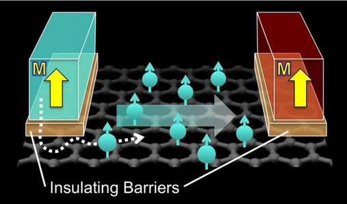 Tok spinu elektronů v grafenu při použití vrstvy izolantu z oxidu hořečnatého