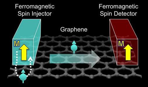 Tok spinu elektronů v grafenu bez použití izolantu