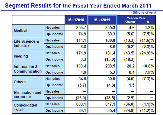 Olympus - Segment Results for the Fiscal Year Ended March 2011