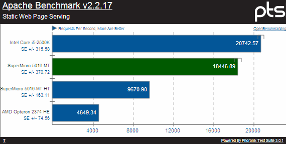 Phoronix Test suite: Apache Benchmark (Supermicro SuperServer 5016-MT)