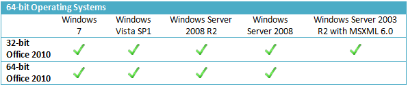 office 2010 64bit