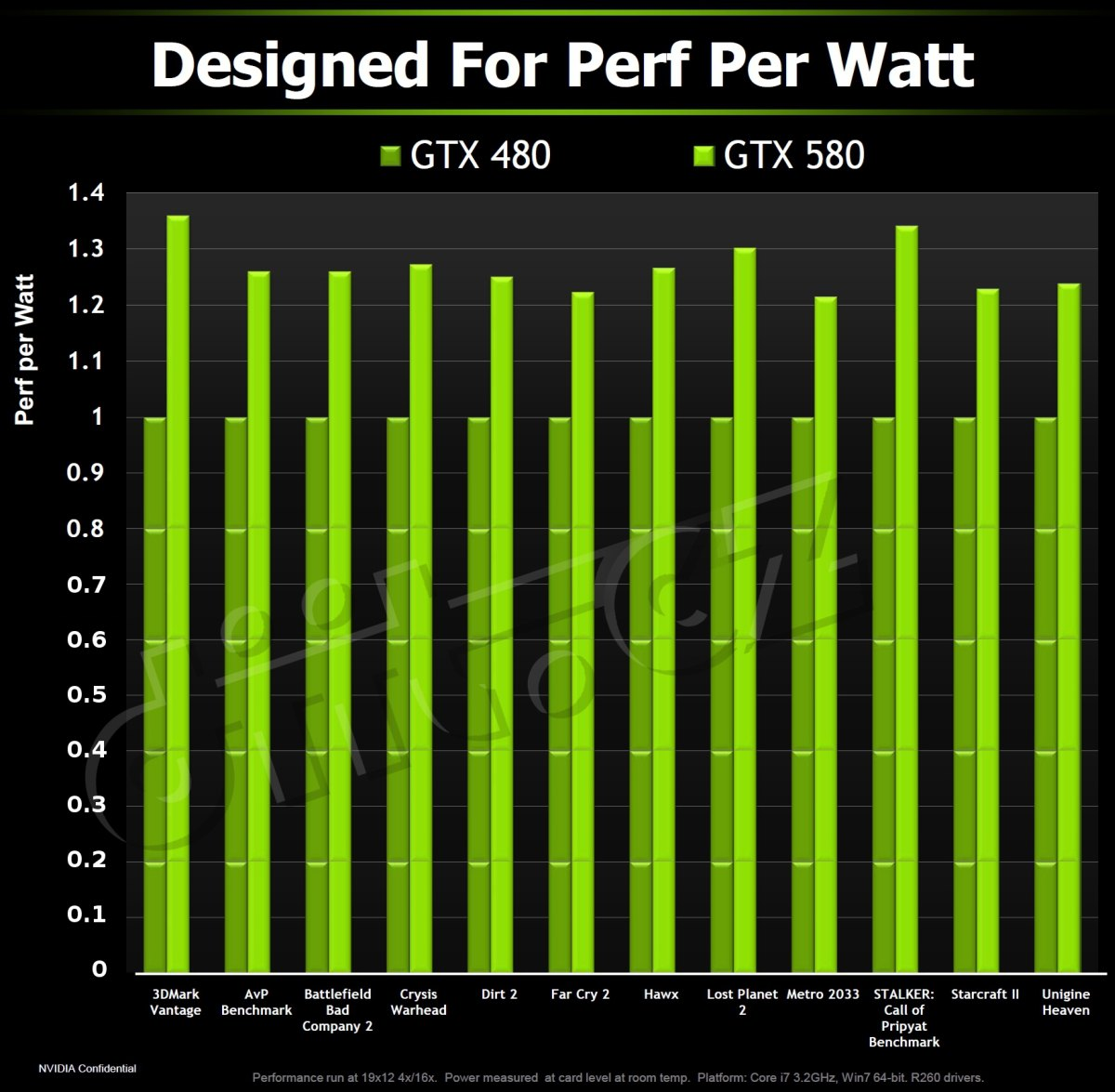 Nvidia uvedla GeForce GTX 580 | Diit cz