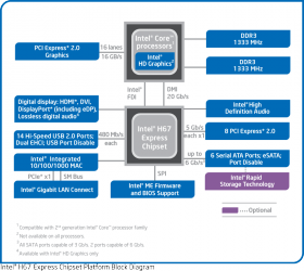 Intel H67 Express Chipset - block diagram