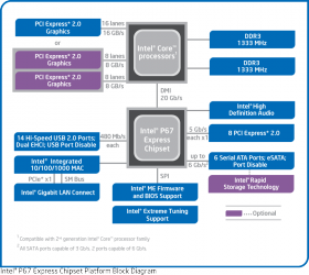 Intel P67 Express Chipset - block diagram