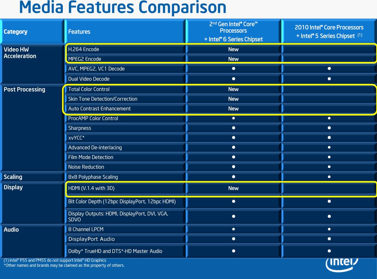 Intel HD Graphics 3000 2000