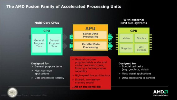 The AMD Fusion Family of Accelerated Processing Units