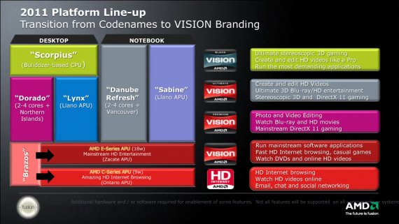 2011 Platform Line-up: Transition from Codenames to VISION Branding