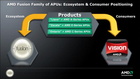 AMD Fusion Family of APUs: Ecosystem and Consumer Positioning