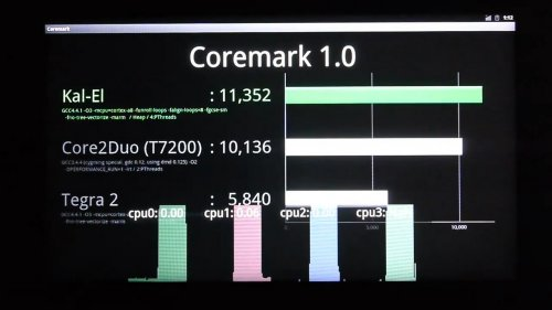 "Coremark 1.0 performance on ""Kal-El"""