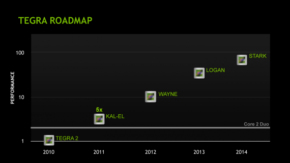 Tegra Roadmap 2011 - 2014