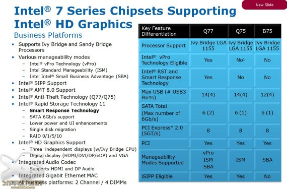 Intel 7 Series Chipsets Supporting Intel HD Graphics