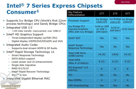 Intel 7 Series Express Chipsets Consumer
