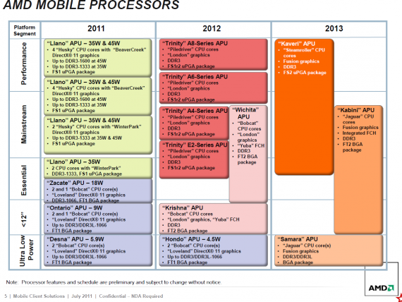 AMD Mobile Processors Roadmap 2011-2013