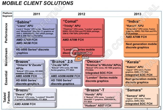 AMD mobile client solutions, roadmap 2011 2012 2013