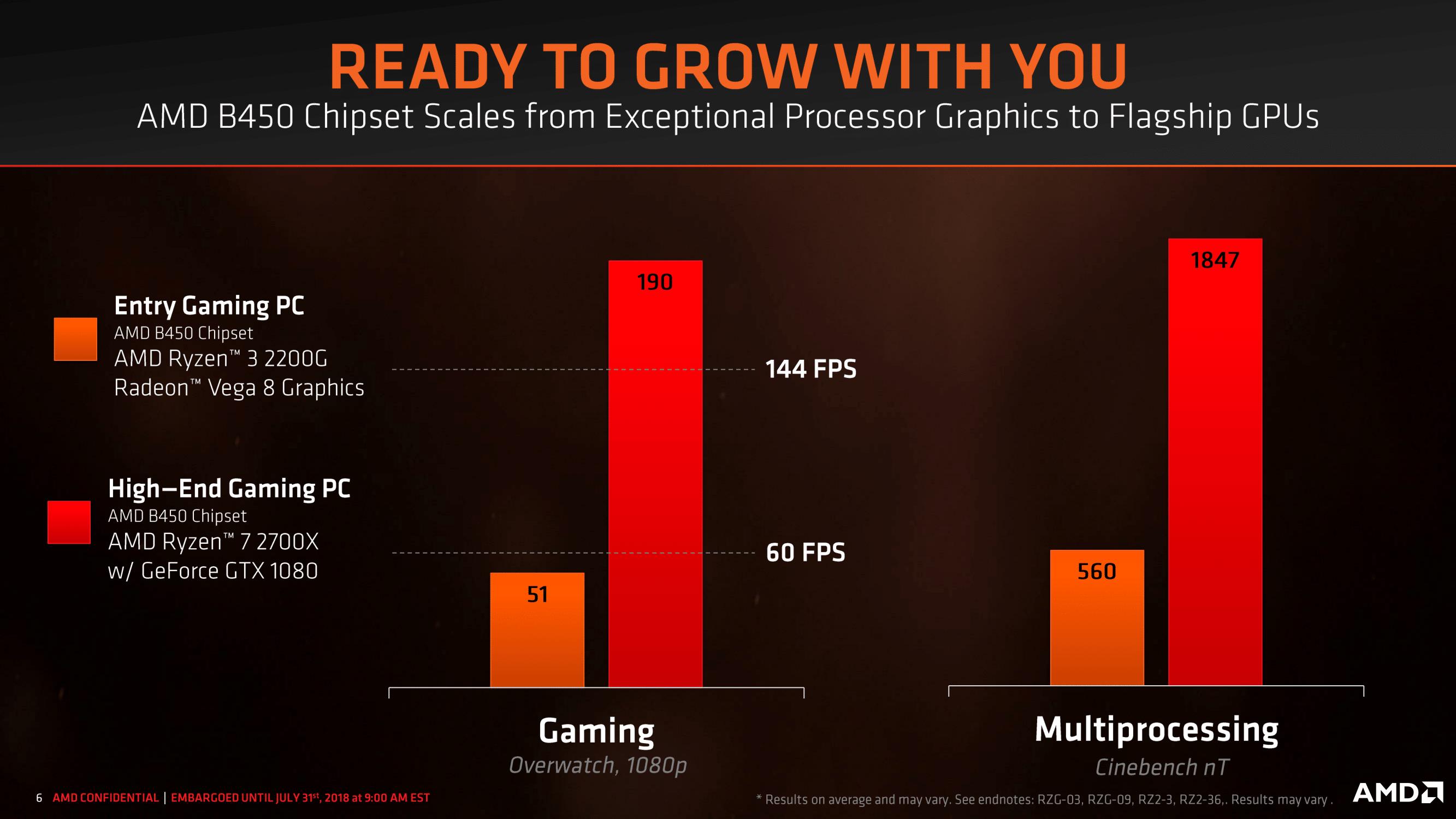 AMD B450 čipset | Diit cz