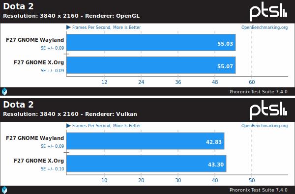 Wayland vs X Org na Fedoře 27: rozdíly v 3D výkonu