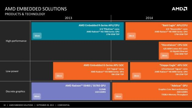 AMD Embedded roadmap 2013 2014 01