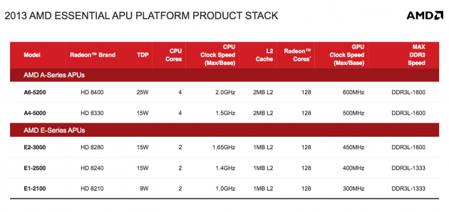 AMD Kabini - 2013 Product Stack