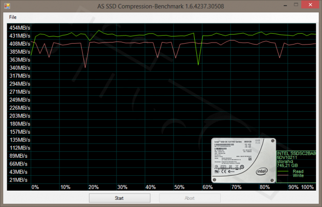 Compression Benchmark - Intel SSD DC S3700 Series 800GB