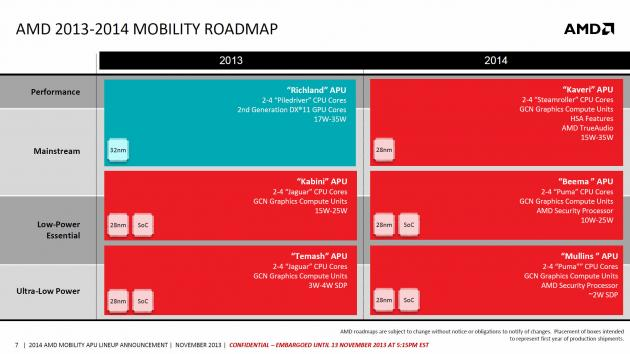 ADS2013 Papermaster mobility APU roadmap 2013-2014