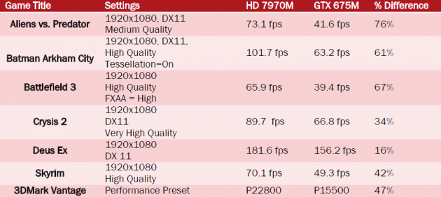 AMD Radeon HD 7970M vs GeForce GTX 675M