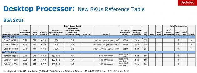 Intel Desktop Processor New SKUs Reference Table Q3 2013