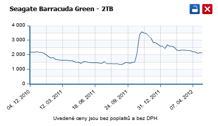 Seagate Barracuda Green 2TB cena