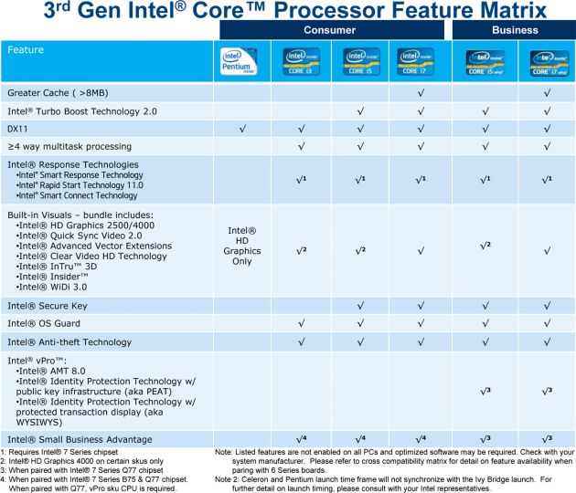 3rd Gen Intel Core Processor Feature Matrix