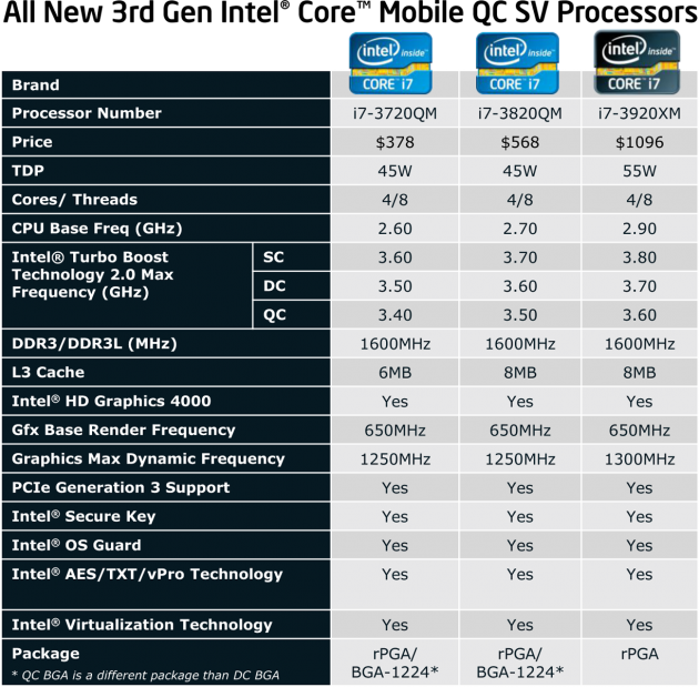 All New 3rd Gen Intel Core Mobile QC SV Processors
