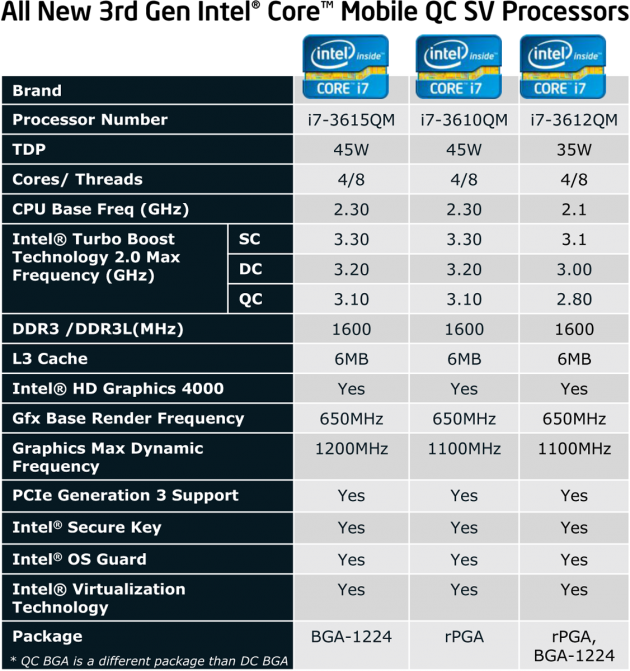 All New 3rd Gen Intel Core Mobile QC SV Processors (2)