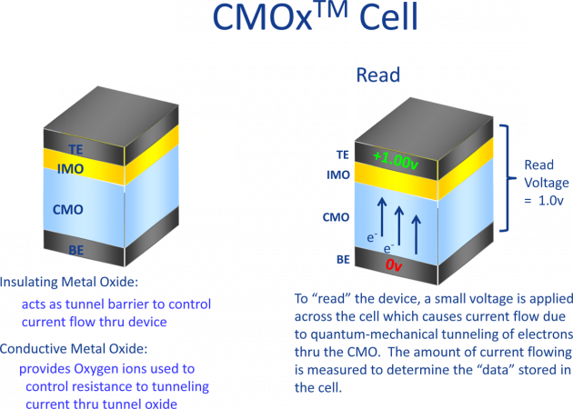 CMOx Cell reading