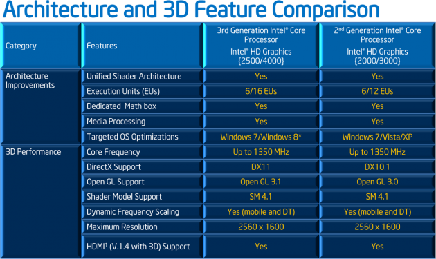 Intel Ivy Bridge - Architecture and 3D Feature Comparison