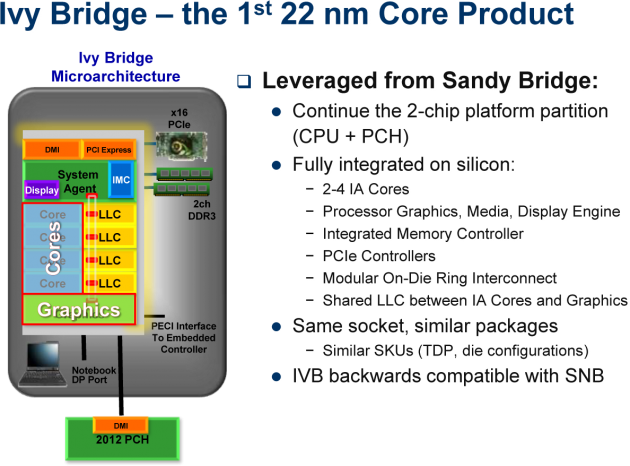 Ivy Bridge - the 1st 22nm Core Product