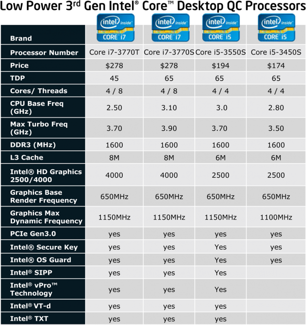 Low Power 3rd Gen Intel Core Desktop QC Processors