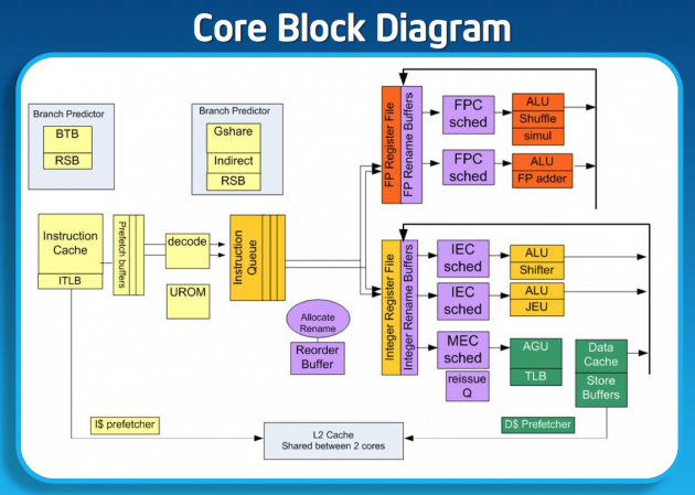 Intel Silvermont diagram