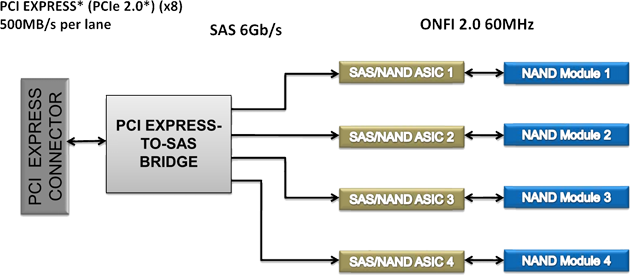 Intel SSD 910 - block diagram