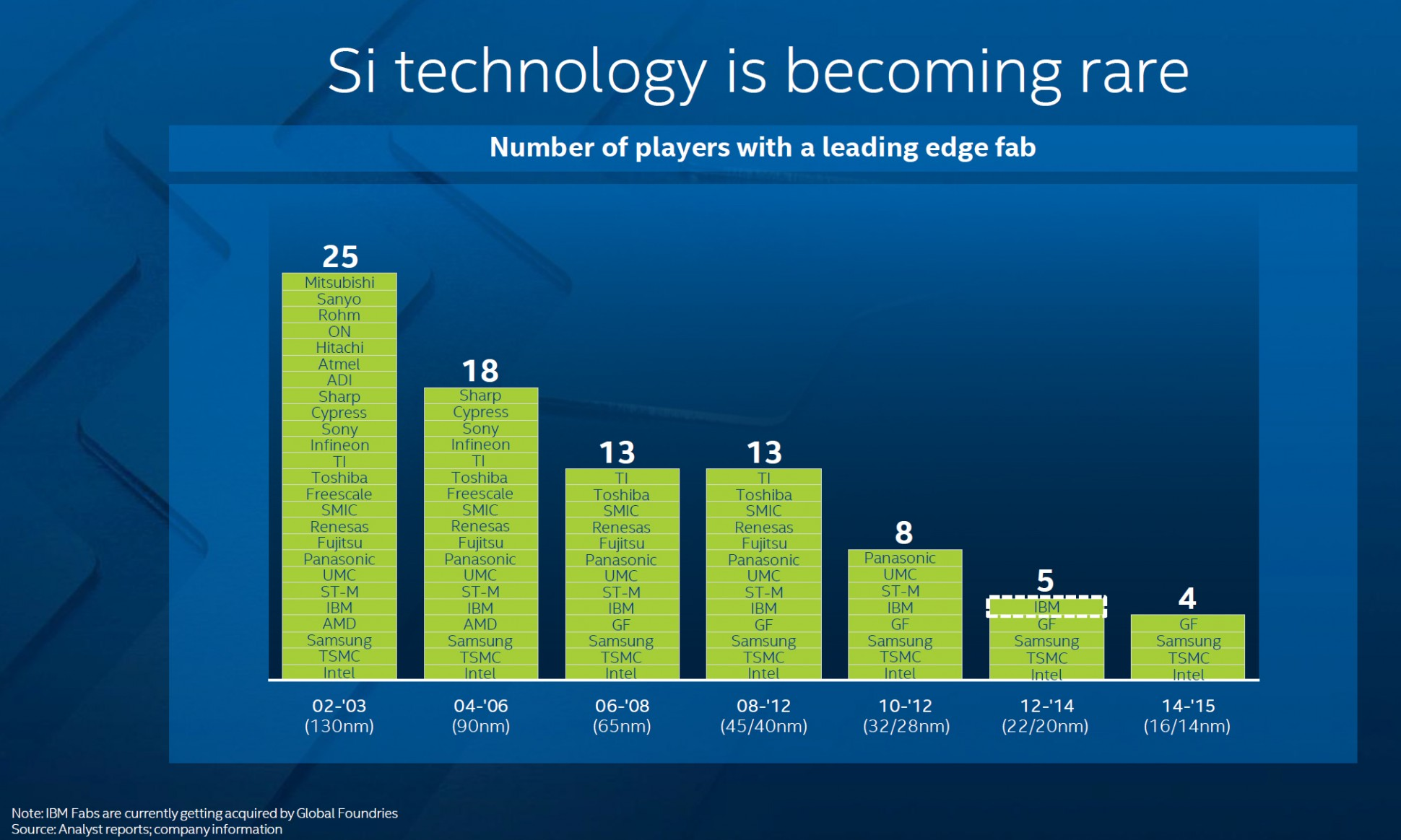 https://diit.cz/sites/default/files/intel_chart_number_of_players_with_a_leading_edge_fab.jpg