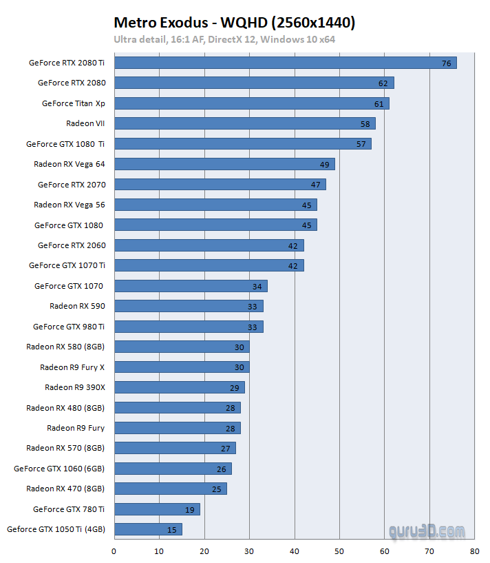 Jak si vedou grafické karty v Metro Exodus a Far Cry New