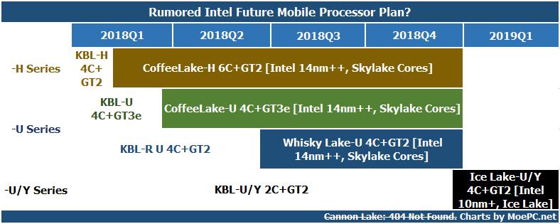 Rok 2018 u Intelu vypadá čistě 14nm | Diit cz
