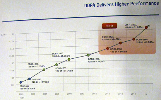 Samsung - DDR4 roadmap