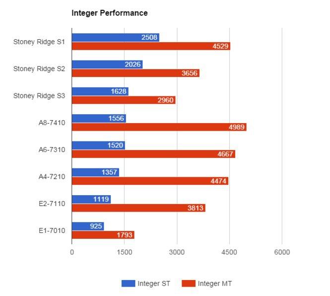 01 Amd Stoney Ridge Integer Performance
