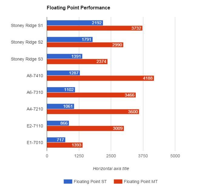 02 Amd Stoney Ridge Floating Point Performance