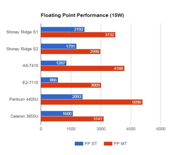 04 Amd Stoney Ridge Floating Point Performance 15 W