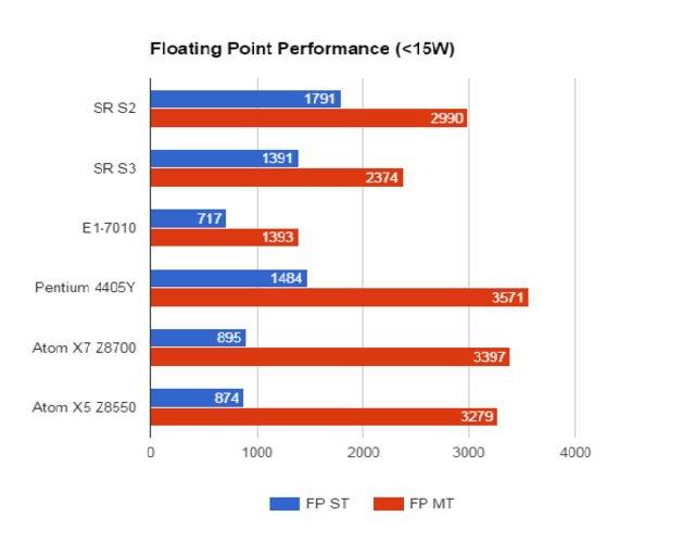 06 Amd Stoney Ridge Floating Point Performance Below 15 W