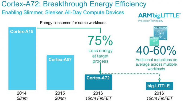A 72 Energy Comparison