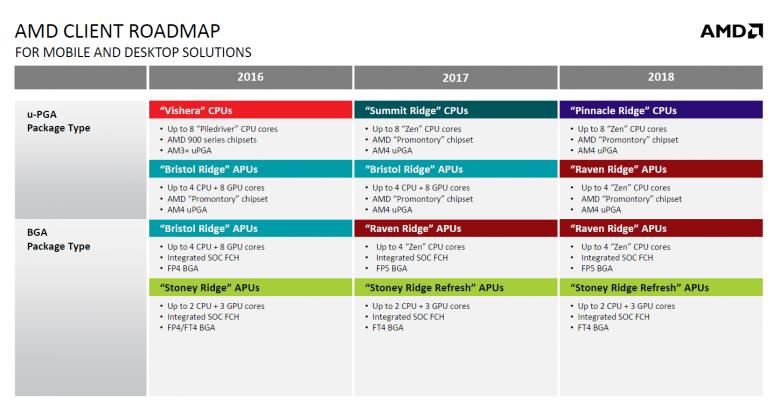 Amd 2017 2018 Roadmap 01