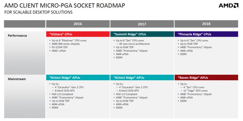 Amd 2017 2018 Roadmap 02