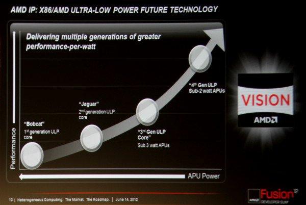 AMD ULP APU roadmap 2014