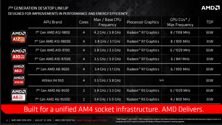 Amd Bristol Ridge Am 4 06